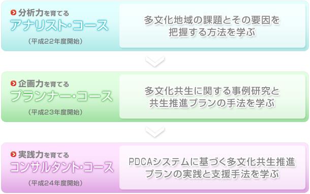 コース概要(アナリストコース、プランナーコース、コンサルタントコース)